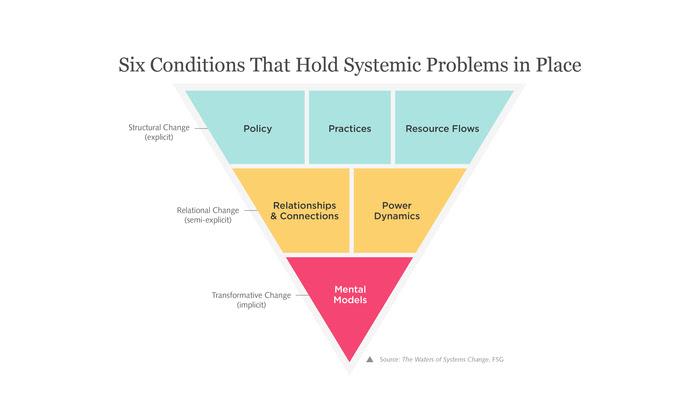 Unsticking Stuck Mental Models: Adventures in Systems Change